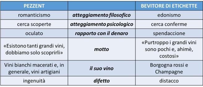 Tavola Sinottica Pezzent vs. Bevitore di Etichette